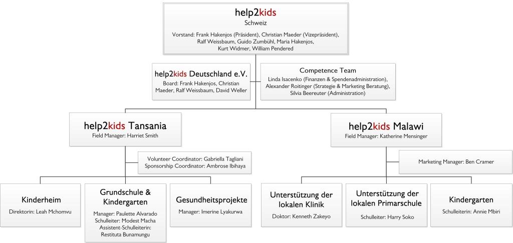 170616-h2k-organigramm-deutsch