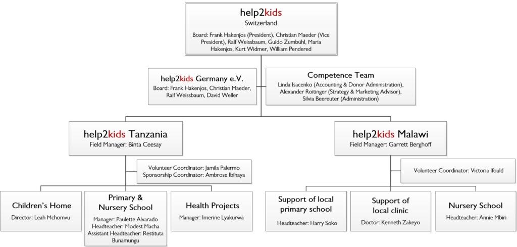 Organization - help2kids: we help kids NOW!